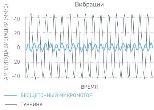 Graph_Vibration